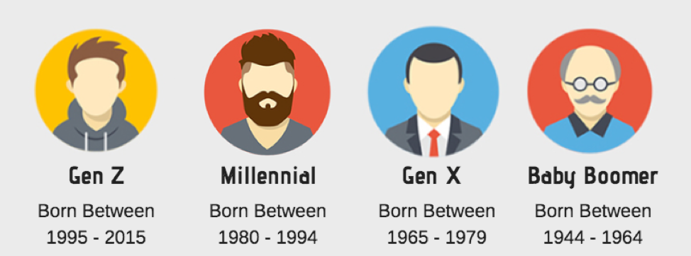 If you want to know which generation you belong in, look at your birth year and not your age.